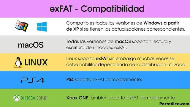 comparativa exFAT vs NTFS vs FAT32